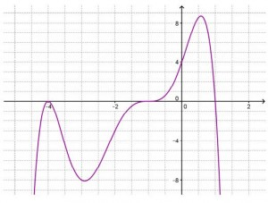 how to find the reflection of a rational function