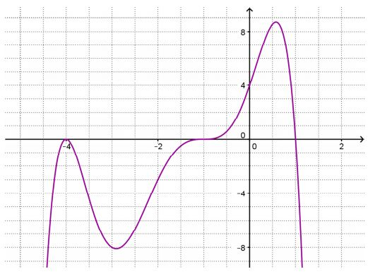 rational functions – Continuous Reflection